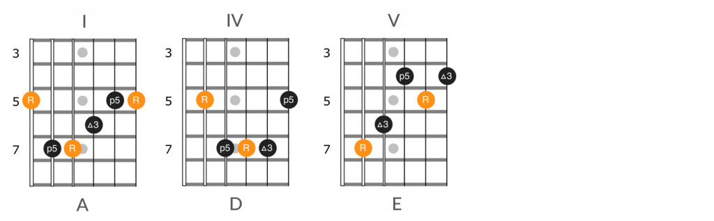 A major position 1, I-IV-V chord progression diagram