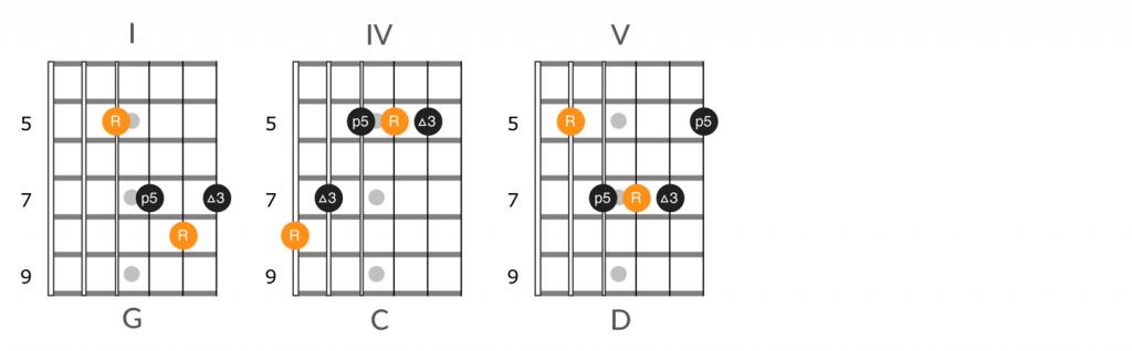 Guitar number system I-IV-V chord progression in key of G
