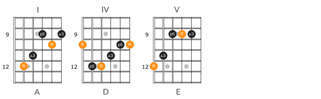 A major position 3, I-IV-V chord progression diagram