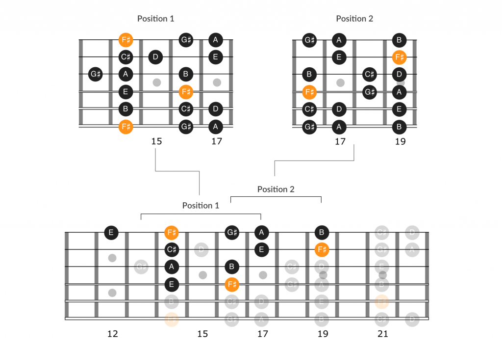 Pink Floyd Time guitar solo scales and notes, part 2