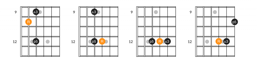 3 note variations of the A major guitar arpeggio