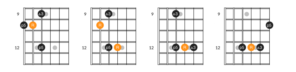 4 note variations of the A major guitar arpeggio