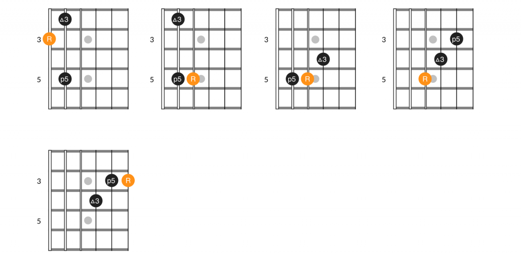 E major guitar arpeggio, 3 note variations