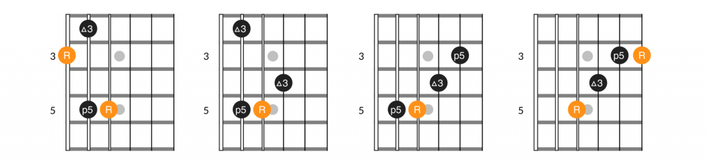 4 note variations of E major guitar arpeggio