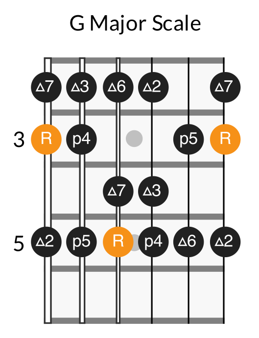 Fretboard diagram showing intervals of G major scale