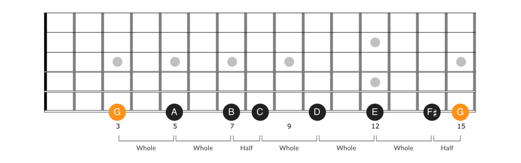 Whole step half step pattern for the G major scale on the guitar fretboard