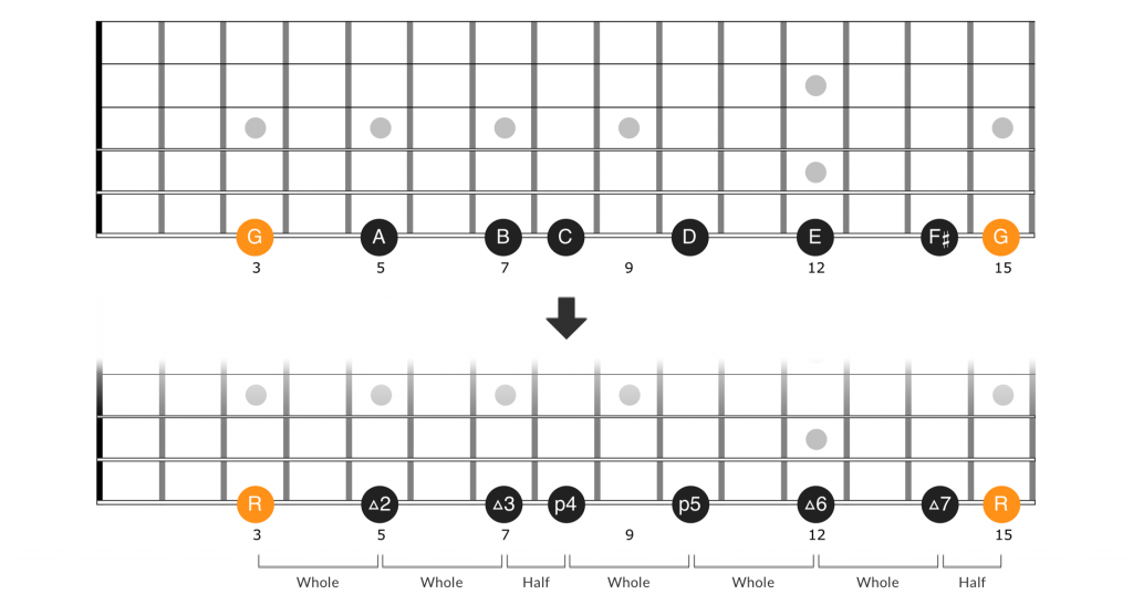 G major scale notes to intervals on the guitar fretboard