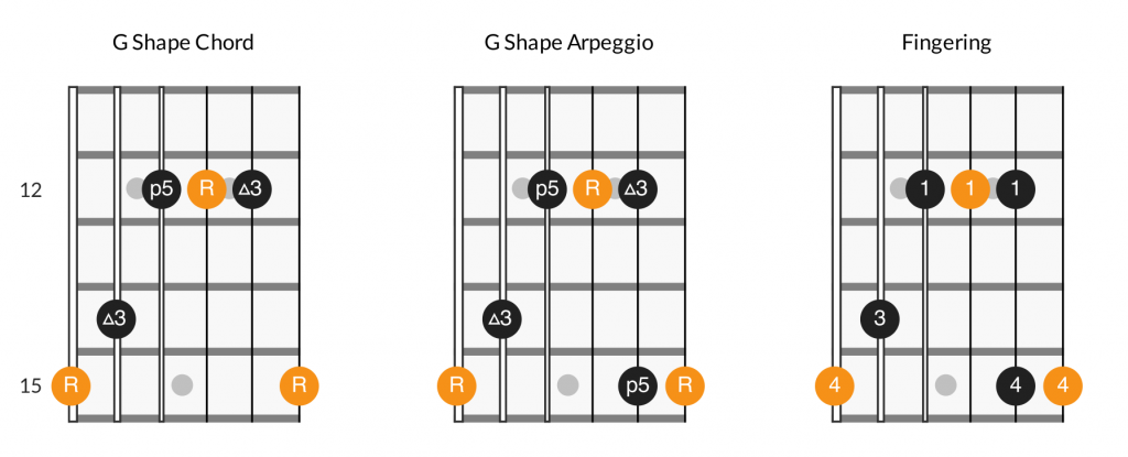 G major arpeggio diagram