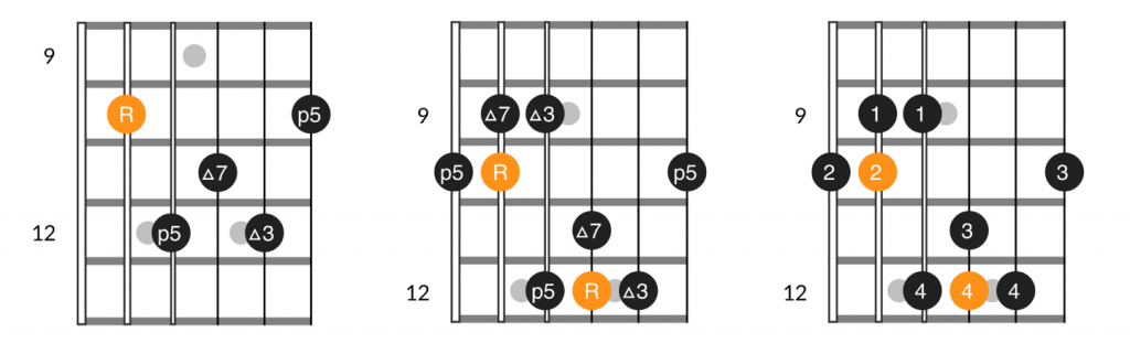 A form major 7th chord and arpeggio