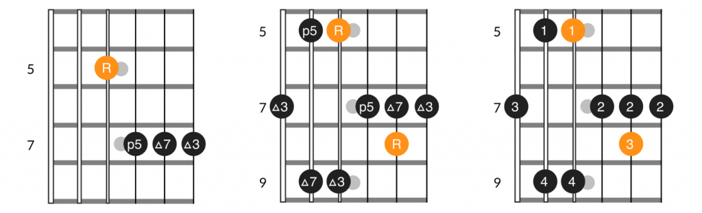 D form major 7th chord and arpeggio