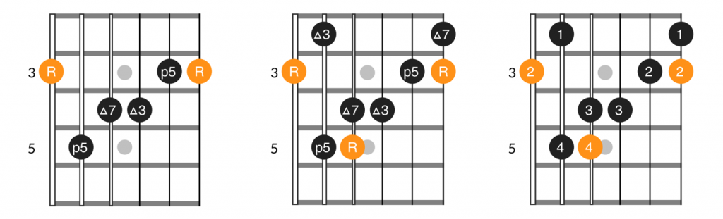 E form major 7th chord and arpeggio
