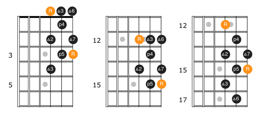 Single octave major scale patterns with root on the 3rd string