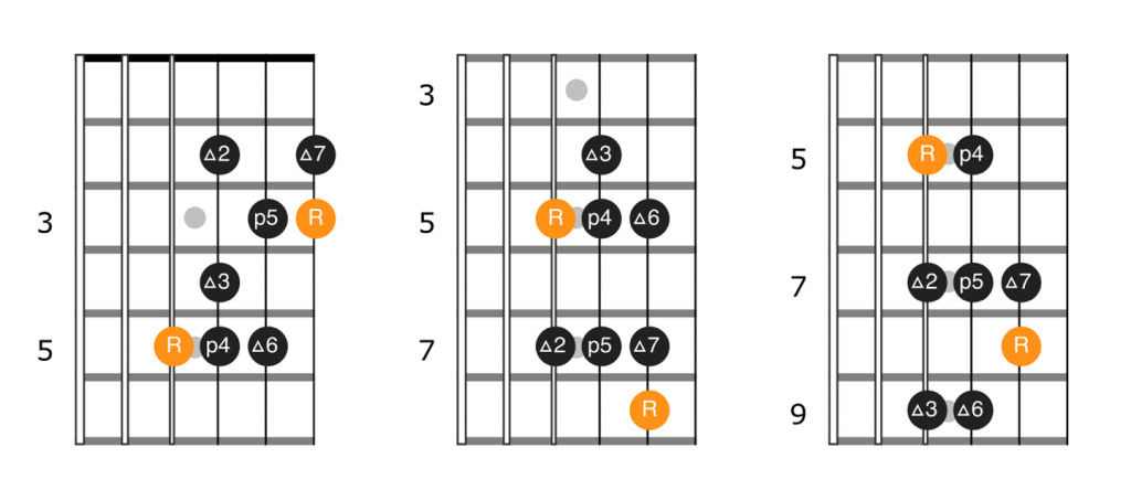 Major scale patterns, single octave with root on 4th string