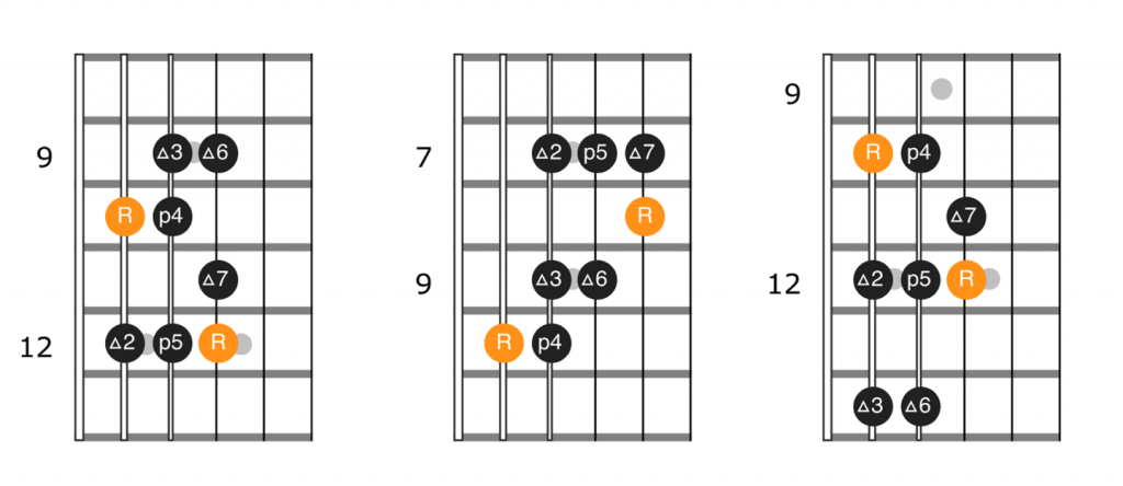 Single octave major scale with root on the 5th string