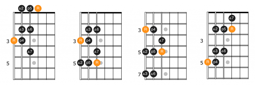 Single octave major scale patterns with root on the 6th string