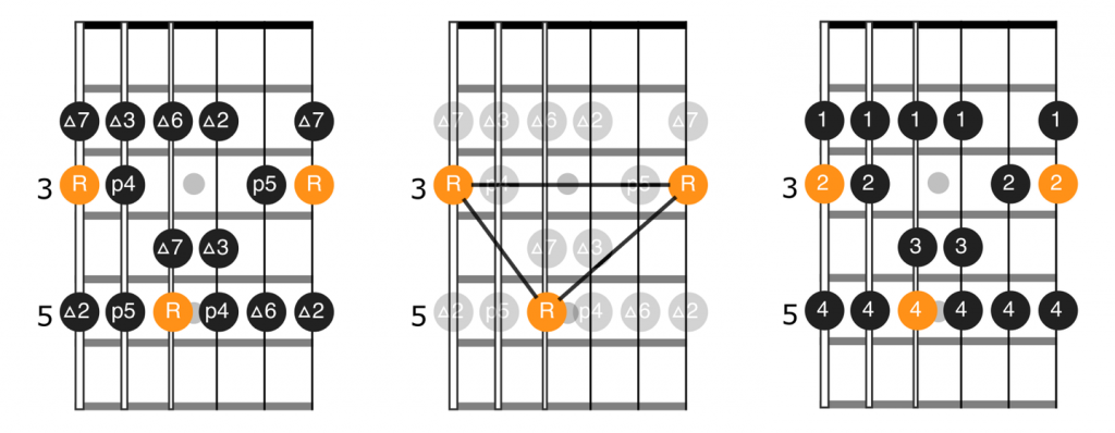 Notes and fingerings for major scale pattern in position 1 of G major scale