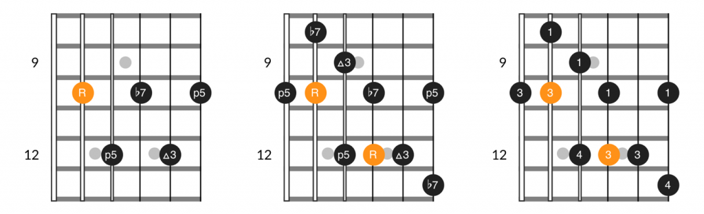 A form dominant 7th chord and arpeggio