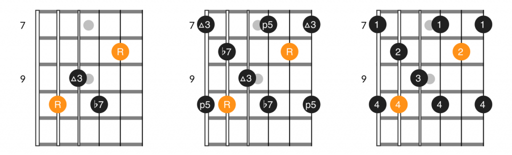 C form dominant 7th chord and arpeggio