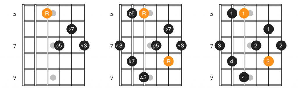 D form dominant 7th chord and arpeggio