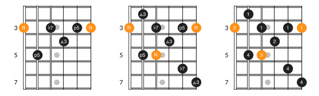 E form dominant 7th chord and arpeggio