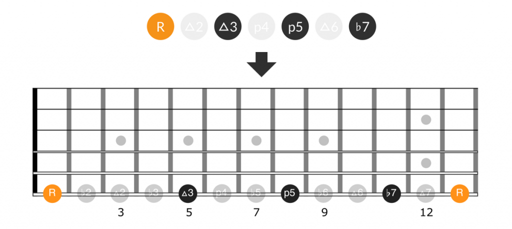 Guitar diagram for intervals for the dominant 7th chord