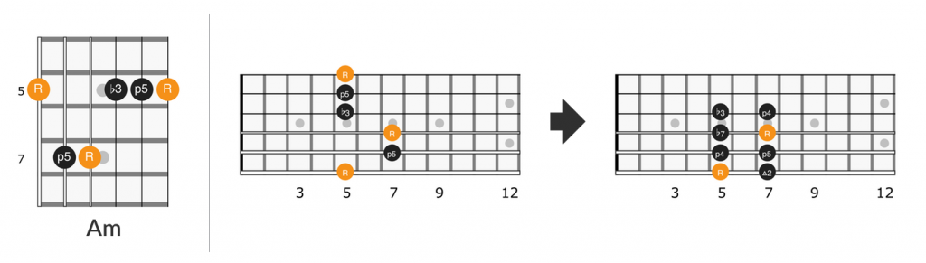 Am barre chord lick on the fretboard