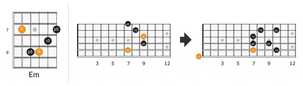 Little Wing E minor barre chord lick on the fretboard