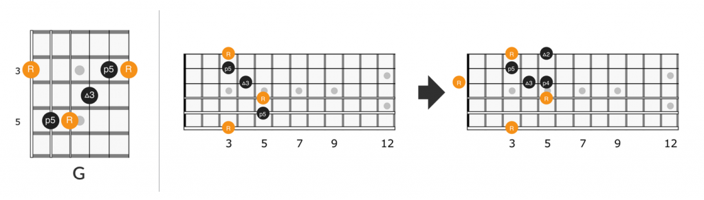 Fretboard diagram G major barre chord lick for Little Wing