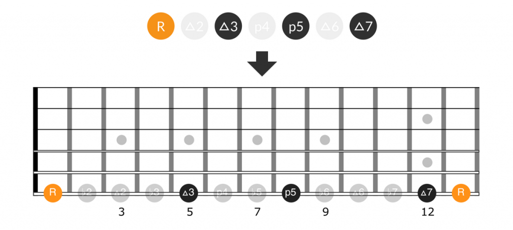 Guitar diagram for intervals for the major 7th chord