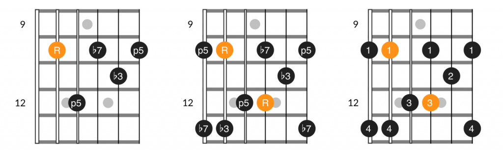 A form minor 7th chord and arpeggio