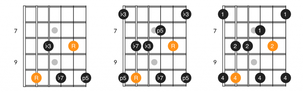 C form minor 7th chord and arpeggio
