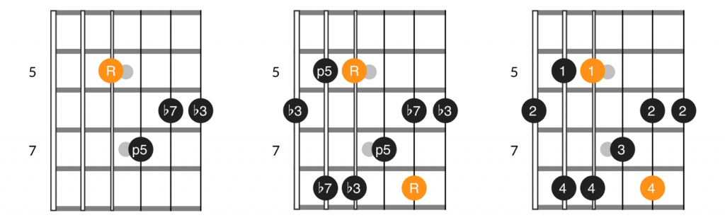 D form minor 7th chord and arpeggio