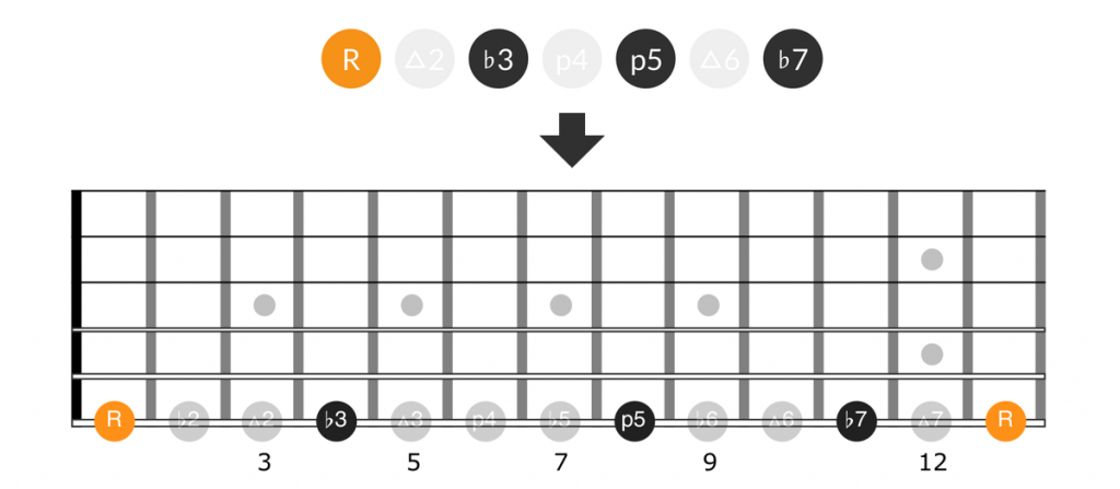 Guitar diagram for intervals for the minor7th chord