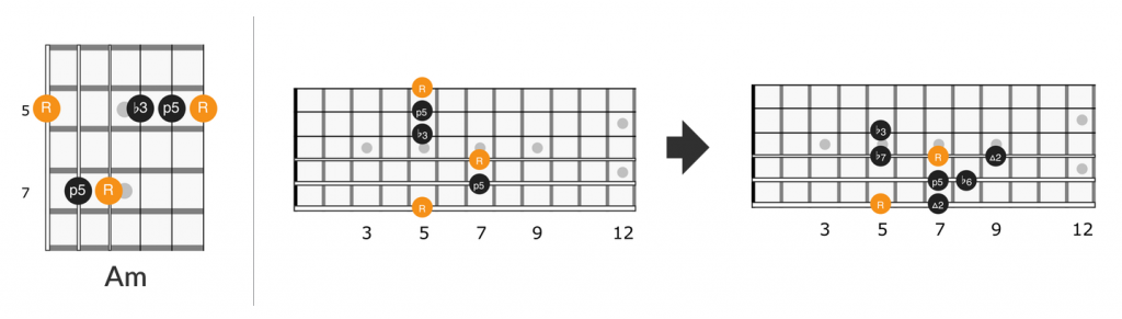 Little Wing intro Am chord lick diagram
