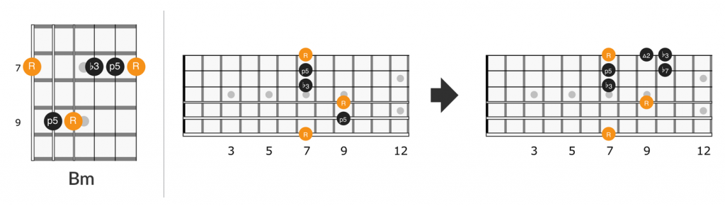Bm barre chord lick in Little Wing on the fretboard