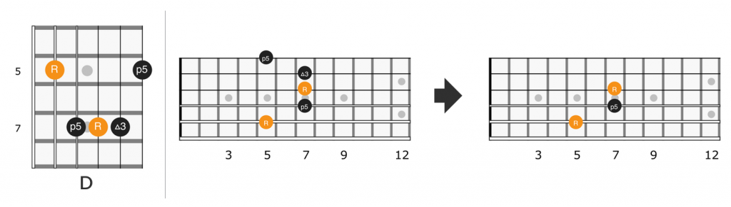 Fretboard diagram for A form D chord in Little Wing by Jimi Hendrix