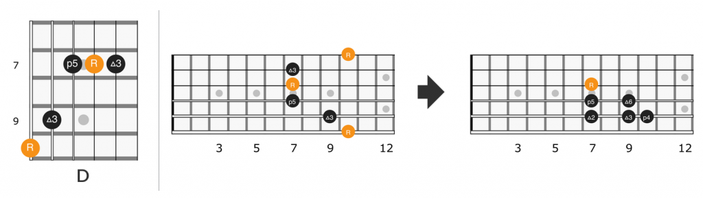 Fretboard diagram for G form D chord lick in Little Wing