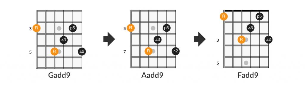 Little Wing add9 chords - Gadd9, Aadd9, Fadd9