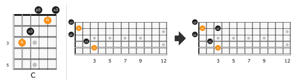 Fretboard diagram for open C chord in Little Wing intro
