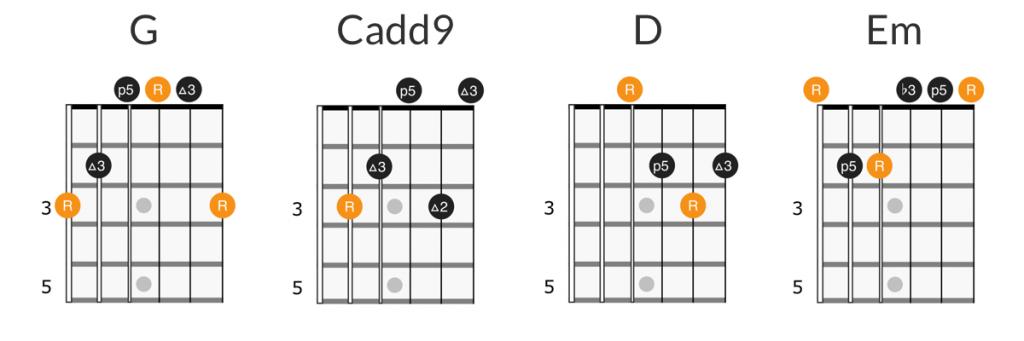 Matchbox Twenty - 3am guitar chords