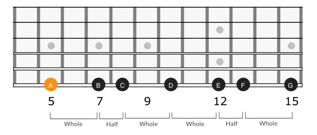 A minor scale whole step half step intervals