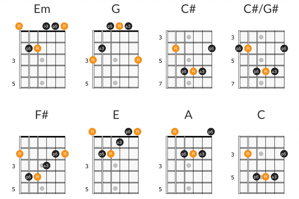 Nirvana - About a girl guitar chords