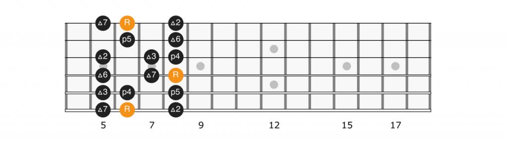 B flat major scale position 1 diagram