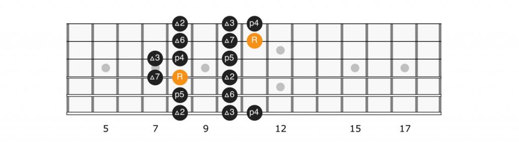 B flat major scale position 2 diagram