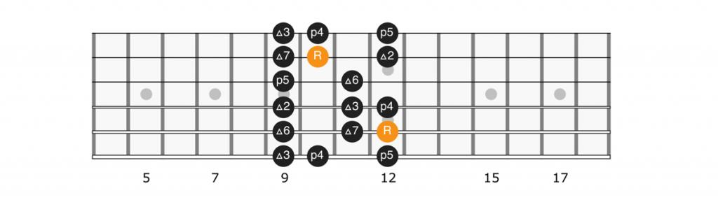 B flat major scale position 3 diagram