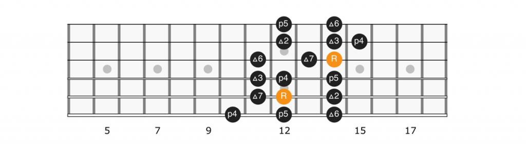 B flat major scale position 4 diagram