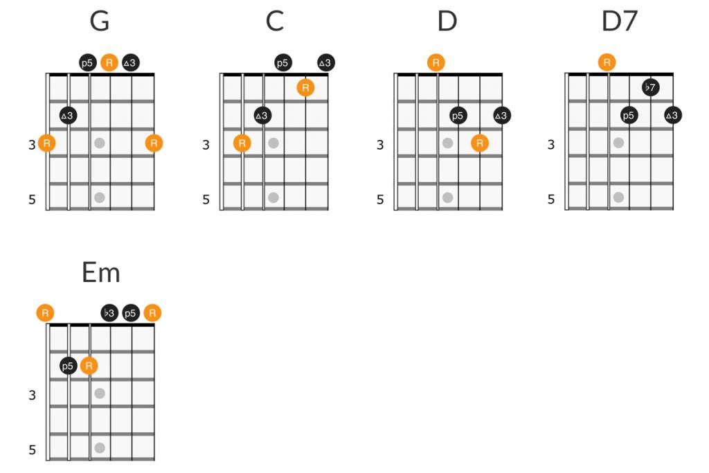 Van Morrison - Brown Eyed Girl guitar chords