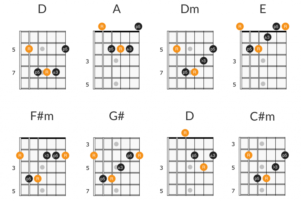 Weezer - Buddy Holly guitar chords