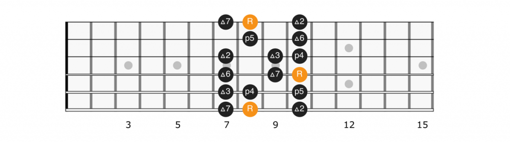 C major scale position 1 diagram