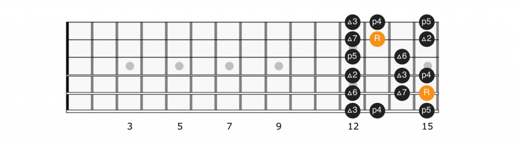 C major scale position 3 diagram